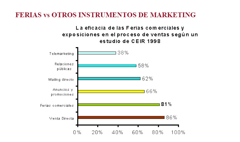 Grupo ALC - FERIAS vs Marketing